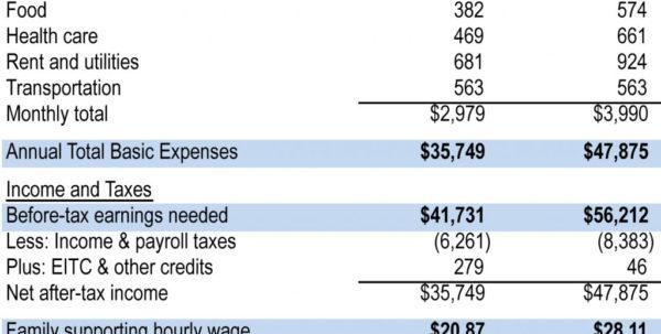 Grocery Budget Spreadsheet Pertaining To Example Of Grocery Budget Spreadsheet The Cost Living In Iowa Col