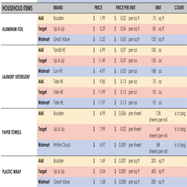 Grocery Price Comparison Spreadsheet Inside Grocery Store Price Comparison Chart Grocery Price Comparison