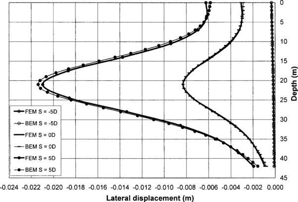 Ground Anchor Design Spreadsheet In Ground Anchor Design Spreadsheet – Spreadsheet Collections