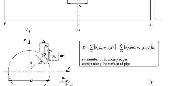 Ground Anchor Design Spreadsheet Pertaining To Ground Anchor Design Spreadsheet – Spreadsheet Collections