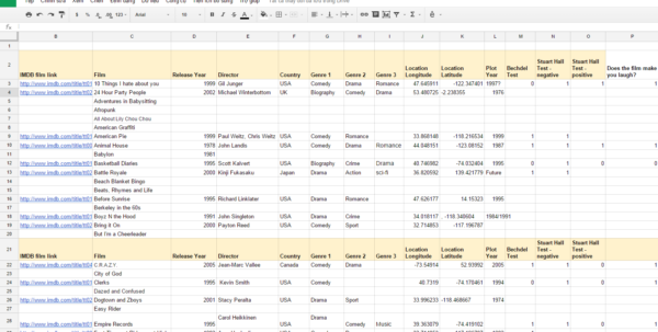 Hall Plot Spreadsheet In Film – Youth Culture And Media Hall Plot Spreadsheet Printable Spreadsheet