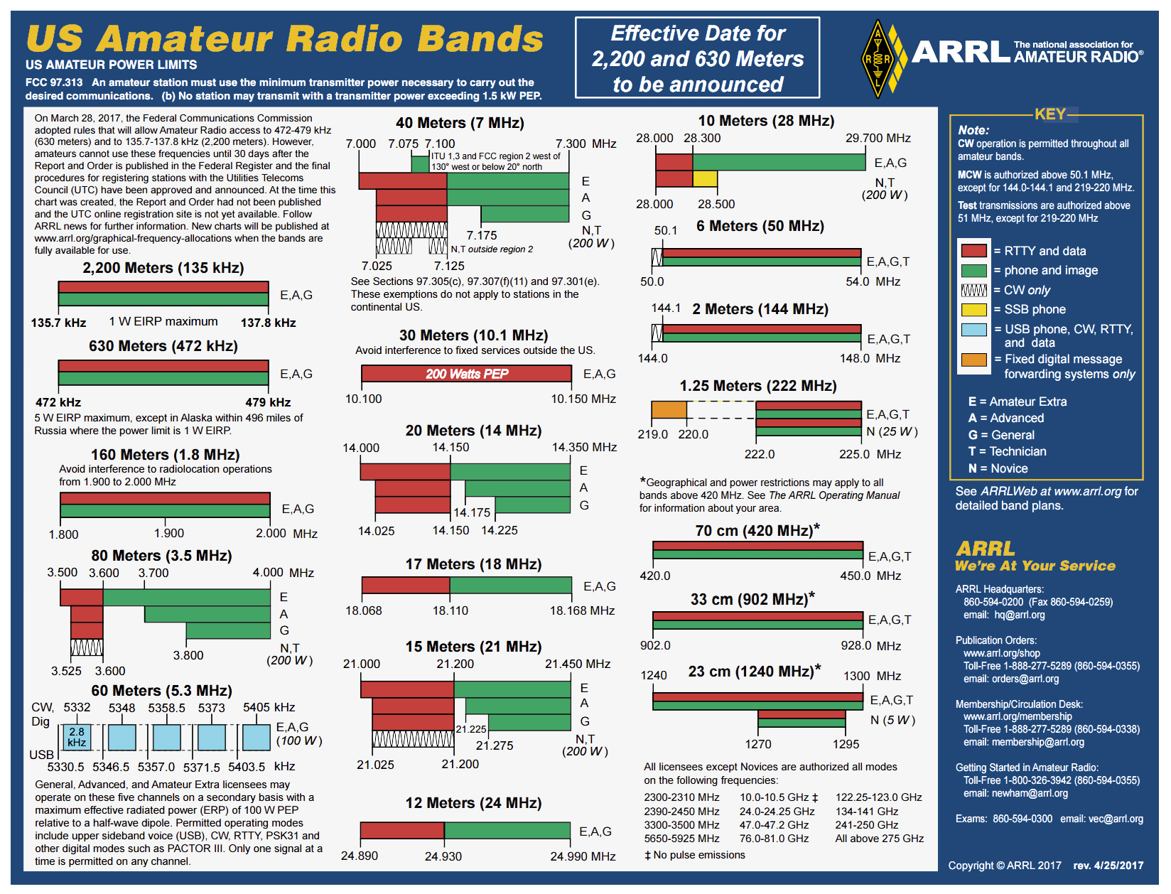Ham Radio Logging Excel Spreadsheet Intended For Files To Downloadlx4Sky