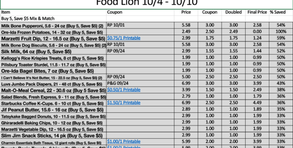 Harris Teeter Coupon Spreadsheet For New Feature: Food Lion Deals Spreadsheet  Moola Saving Mom