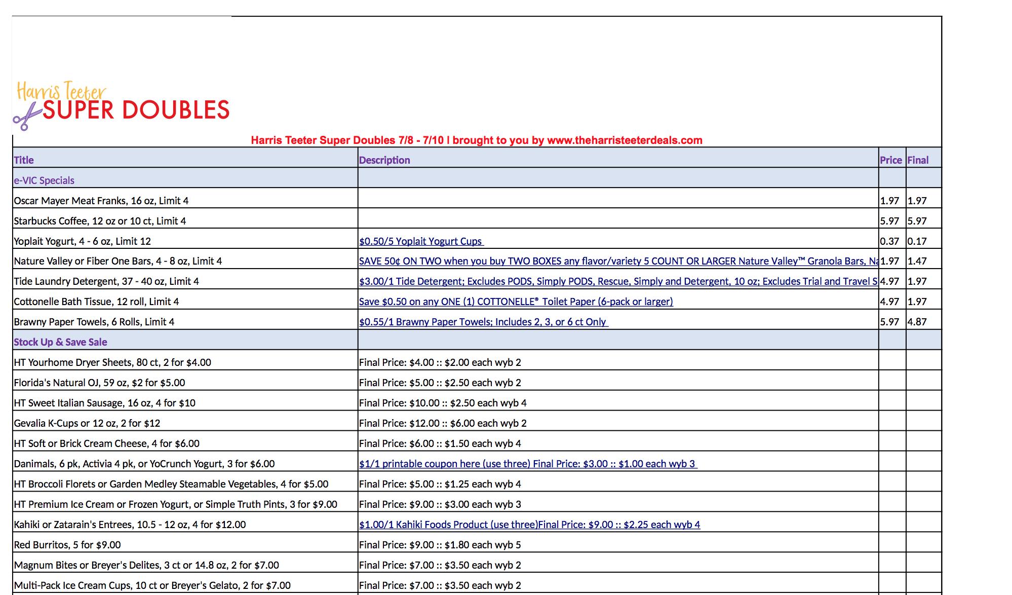 Harris Teeter Coupon Spreadsheet With Regard To Harris Teeter Super Doubles Spreadsheet 7/8  7/10  The Harris