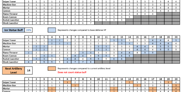 Hay Day Spreadsheet Within Boom Beach Headquarters Upgrade Chart Depo « Top 15 Warships Games