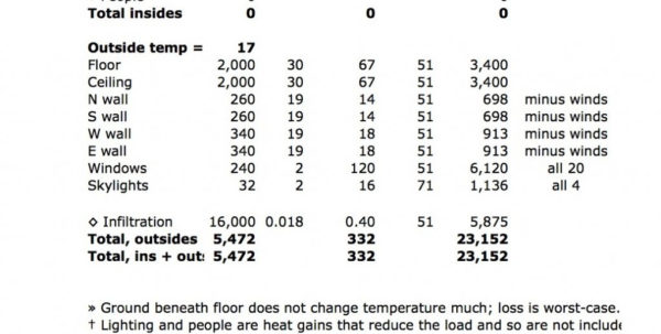 Heat Load Calculation Spreadsheet With Heat Load Calculator Spreadsheet  Aljererlotgd