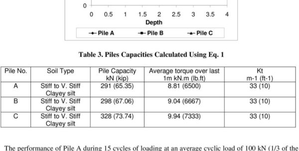 Helical Pile Design Spreadsheet With Helical Screw Piles Hsp Capacity For Axial Cyclic Loadings In