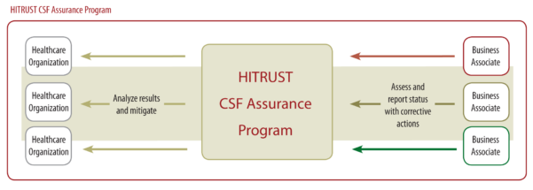 Hitrust Csf Spreadsheet Regarding Sensitive Data Management: Current Trends In Hipaa And Hitrust  Pdf