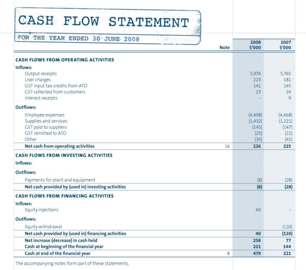 Hoa Accounting Spreadsheet In Hoa Accountingt Luxury Ponents Of The Cash Flow Statement And