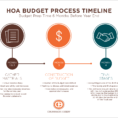 Hoa Reserves Spreadsheet Regarding Your Hoa Budget Timeline And Tasks. What Should You Do First?