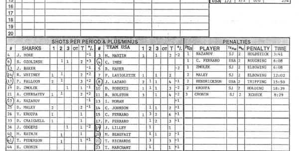 Hockey Stats Spreadsheet Template Regarding Hockey Score Sheet  Altin.northeastfitness.co