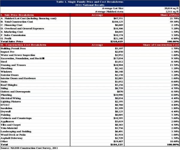 Home Building Cost Breakdown Spreadsheet Inside Home Building Cost Estimate Spreadsheet New Construction Breakdown
