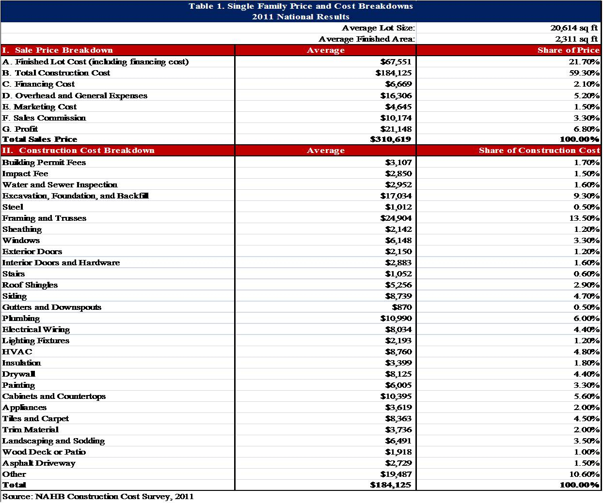 Home Building Cost Spreadsheet Regarding Example Of Home Building Cost Estimate Spreadsheet New Construction
