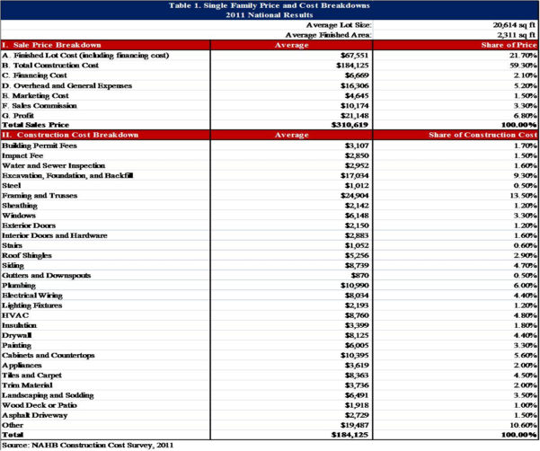 Home Building Spreadsheet In Example Of Home Building Cost Estimate Spreadsheet New Construction
