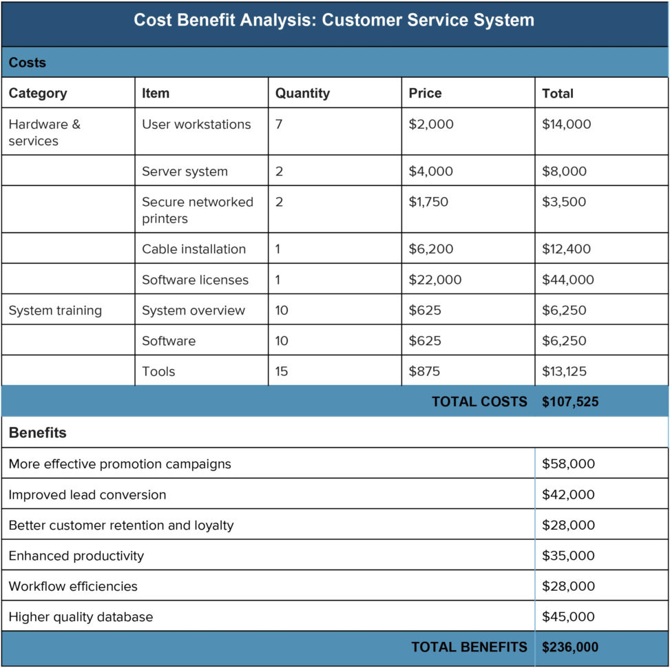 Home Ownership Costs Spreadsheet Intended For Cost Benefit Analysis: An Expert Guide Smartsheet