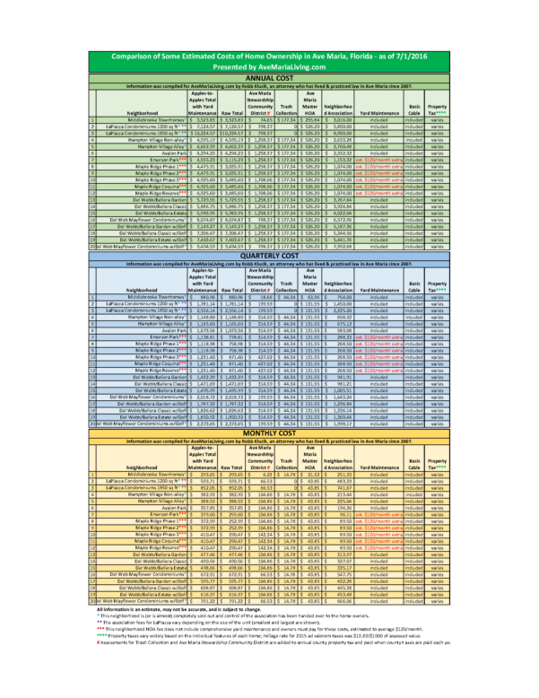 Home Ownership Costs Spreadsheet Intended For Hoa Contact Information And Costs Associated With Home Ownership In