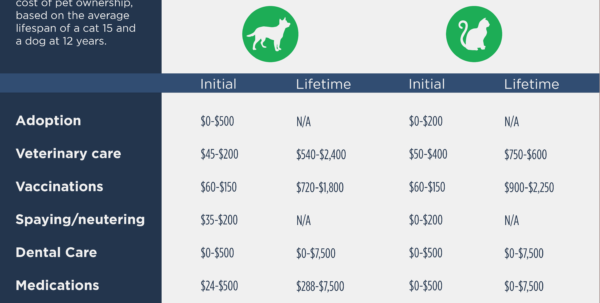 Home Ownership Costs Spreadsheet Within Pet Ownership Costs Guide For 2018  The Simple Dollar
