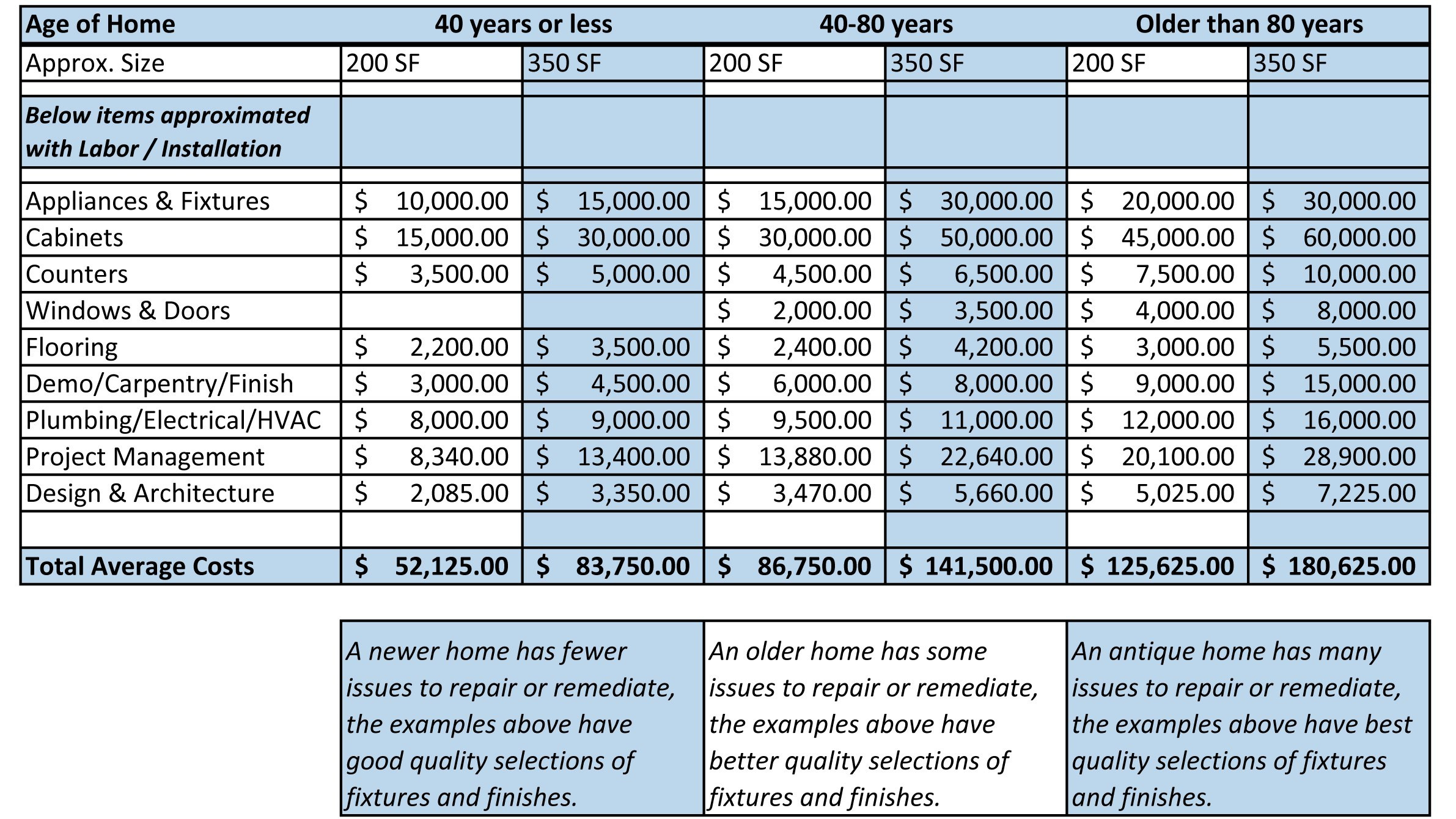 Home Renovation Cost Estimator Spreadsheet Pertaining To Home Renovation Cost Estimator Spreadsheet – Spreadsheet Collections
