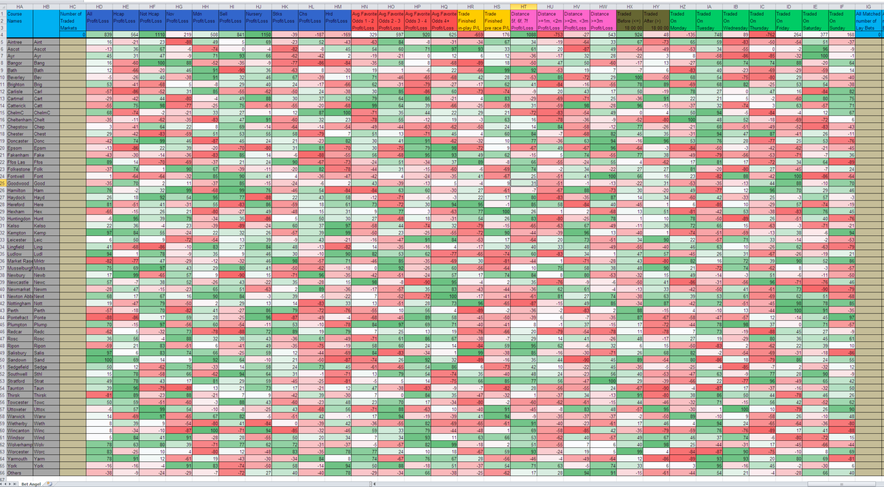 Horse Racing Analyser Spreadsheet Intended For Manual Trade Analyser  Excel Betting Bots