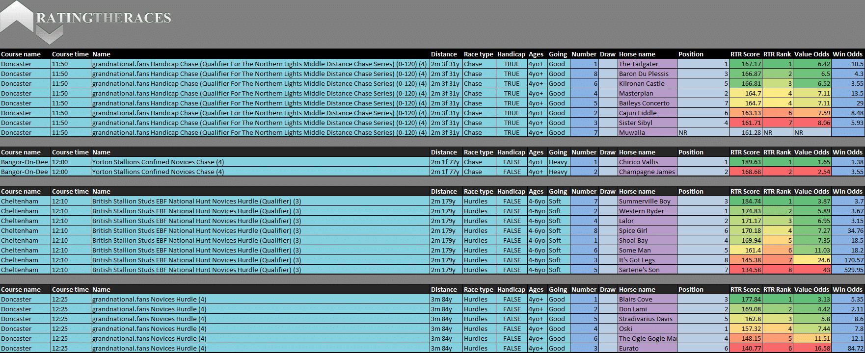 Horse Racing Ratings Spreadsheet Regarding Ratingtheraces Membership  Free  Premium Horse Racing Services