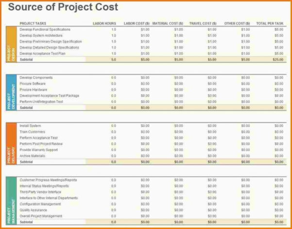 Hotel Construction Budget Spreadsheet Within Example Of Hotel Construction Budgetet Gallery Sample Project Excel