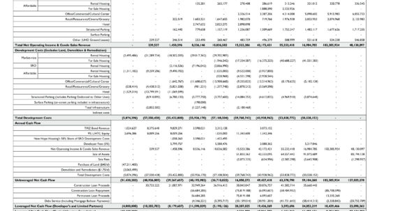 Hotel Development Spreadsheet Pertaining To Pro Forma Template For Real Estate Development Proforma Invoice