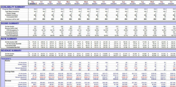 Hotel Forecasting Spreadsheet With Datavision Bi For Hospitality