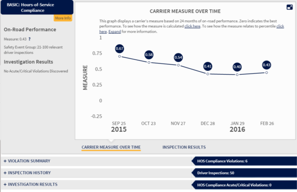 Hours Of Service Spreadsheet For The Csa's Safety Measurement System Gets Updated