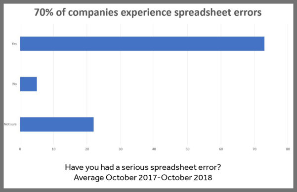 How To Build A Spreadsheet Intended For Webinar: 14 November 2018  How To Build A Spreadsheet You Can Rely