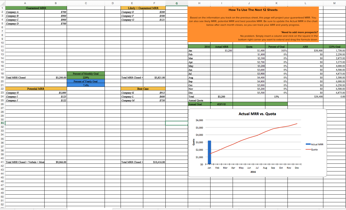 How To Create A Sales Forecast Spreadsheet Throughout The Ultimate Guide To Sales Forecasting