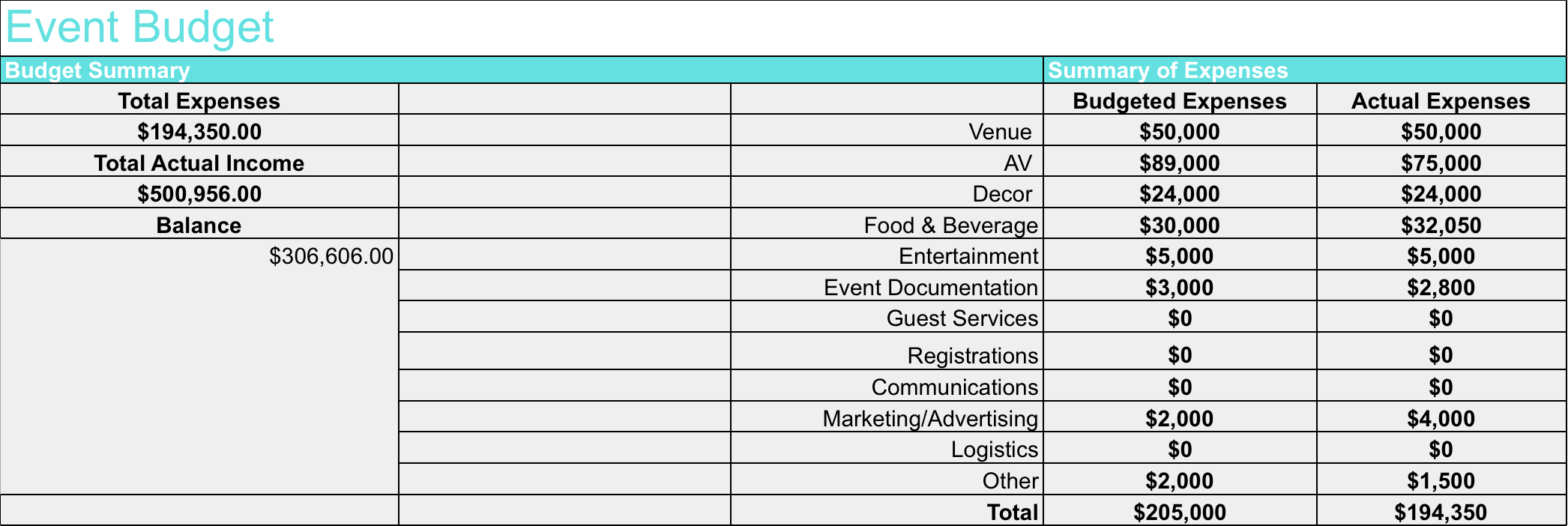 How To Create A Spreadsheet Budget In How To Create Your Event Budget Endless Events Example Of Creating