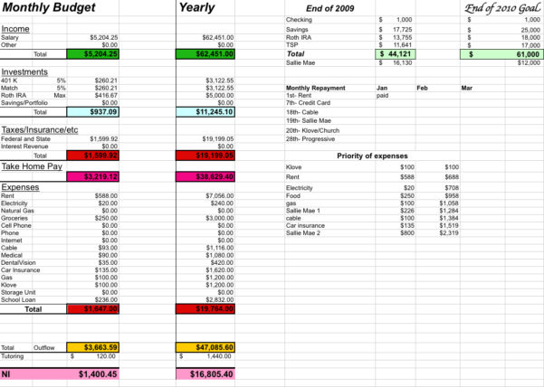 How To Do A Budget Spreadsheet Within Couples Budget Template  Resourcesaver