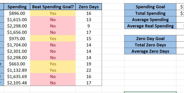 How To Make A Financial Spreadsheet Regarding Spreadsheets  Zero Day Finance