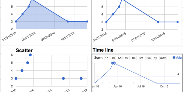 How To Make A Line Graph In Google Spreadsheet Intended For How To Plot Time Series Graph In Google Sheets?  Web Applications How To Make A Line Graph In Google Spreadsheet Spreadsheet Download
