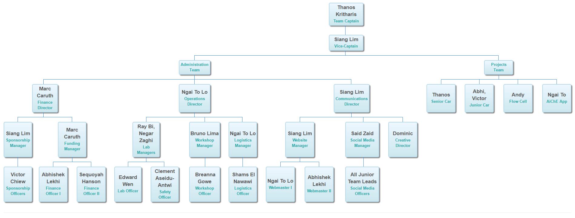 How To Use Google Spreadsheet Charts In How To Create Dynamic Org Charts With Google Sheets And Javascript