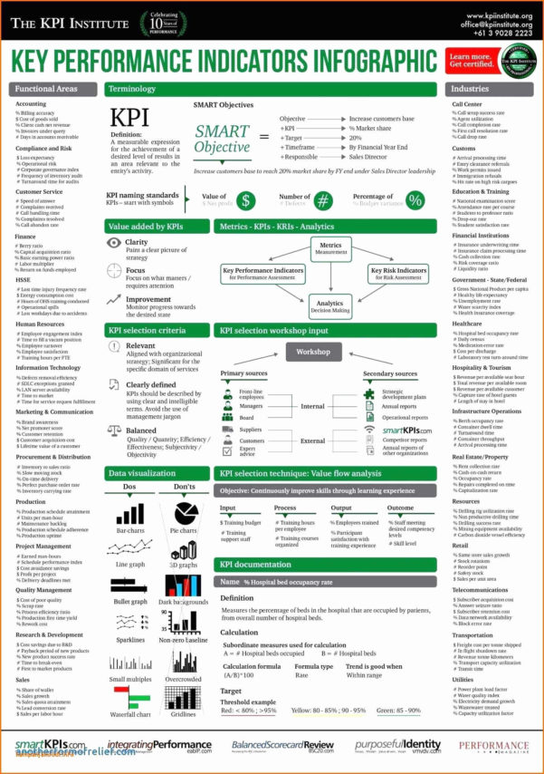 Hr Audit Spreadsheet With Kpi Dashboard Excel Template Free Download Hr Professional