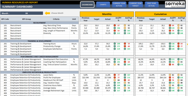 Hr Spreadsheet Templates Throughout Hr Kpi Dashboard Template  Ready To Use Excel Spreadsheet Inside