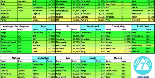 "Ian Balina Spreadsheet Inside Top 7 Ico On Twitter: ""✅ New: Monoico: Lambda, Maticnetwork Bulk"