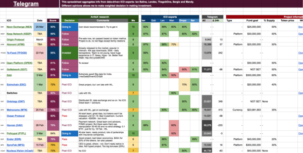 Ian Balina Spreadsheet Pertaining To Ico Spreadsheet Description – Antisx – Medium