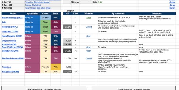 Ian Balina Spreadsheet With Ico Spreadsheet Description – Antisx – Medium