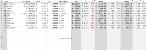Ico Investing Spreadsheet Intended For How To Value An Ico And Your Investment  Read How! — Steemit