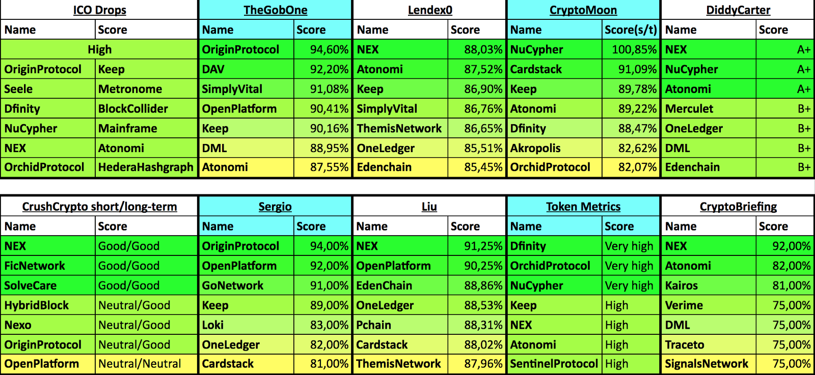 Ico Investing Spreadsheet Intended For The Only Ico Resource You'll Ever Need — Updated – Bosscrypto – Medium