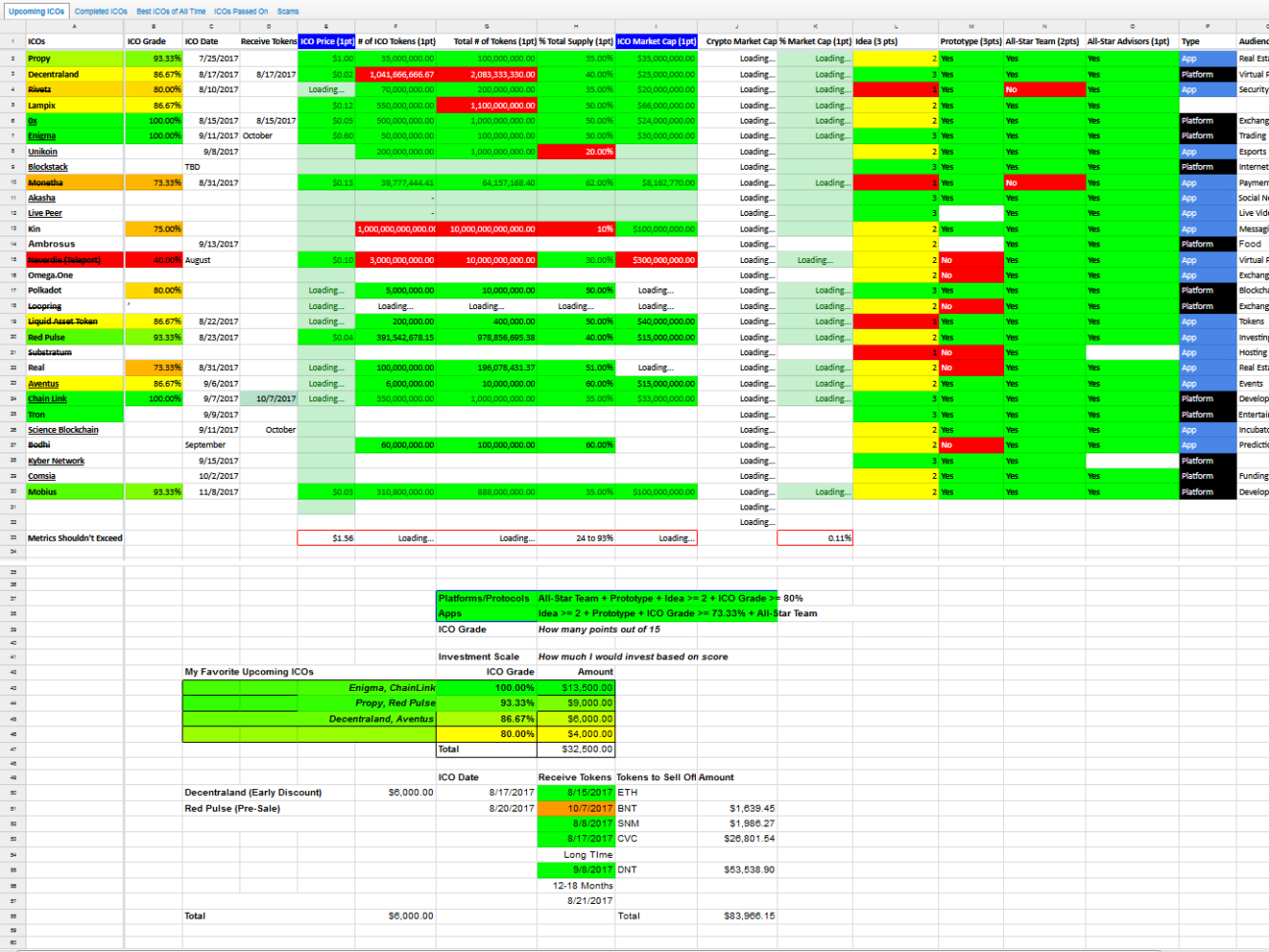 Ico Investing Spreadsheet Within Biz/  Business  Finance  Search: