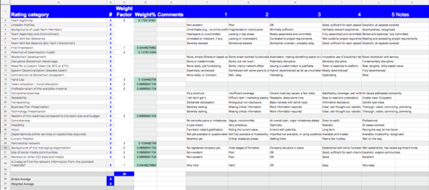 Ico Investing Spreadsheet Within How Topicolist Ico Analysts Rate Icos?