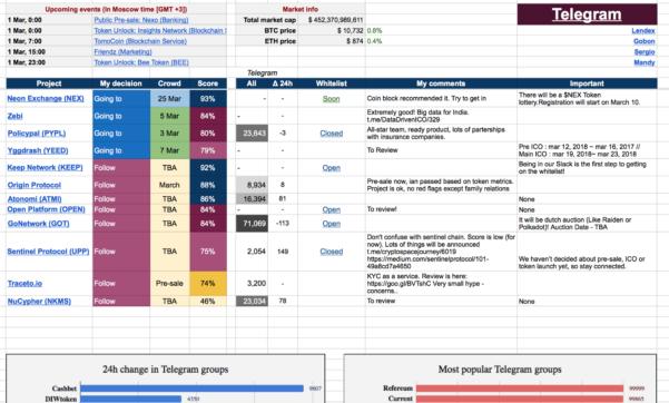 Ico Investing Spreadsheet Within Ico Spreadsheet Description – Antisx – Medium