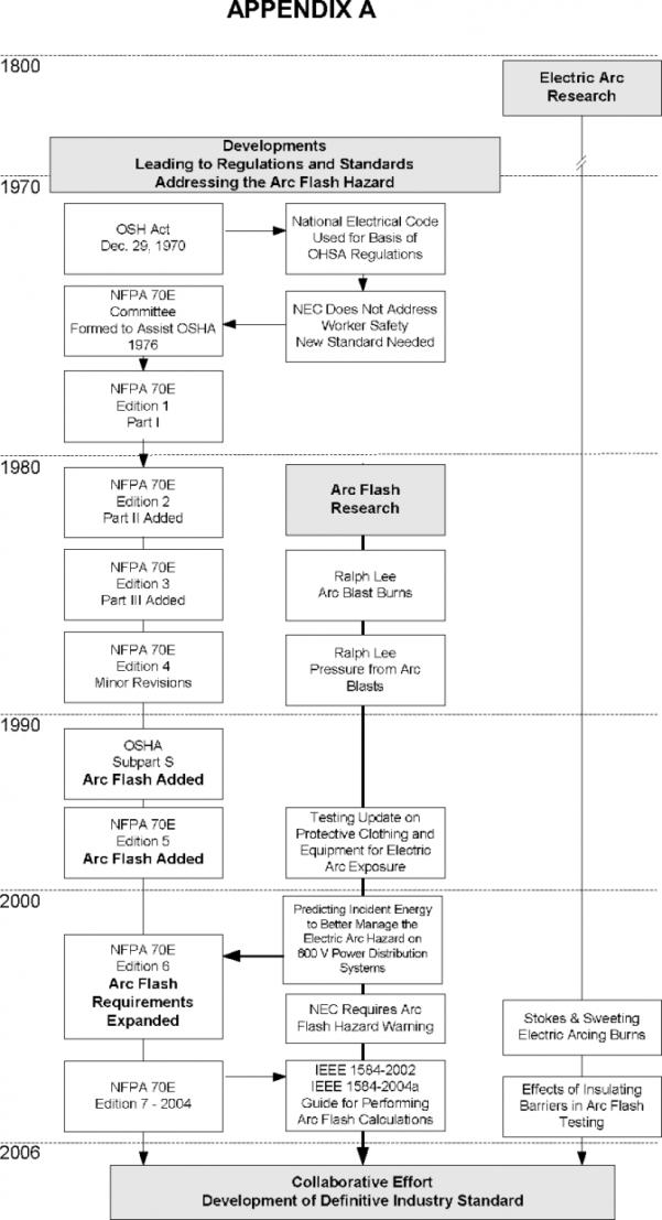 Ieee 1584 Arc Flash Hazard Calculator Excel Spreadsheet Pertaining To Arc Flash Hazard Incident Energy Calculations A Historical