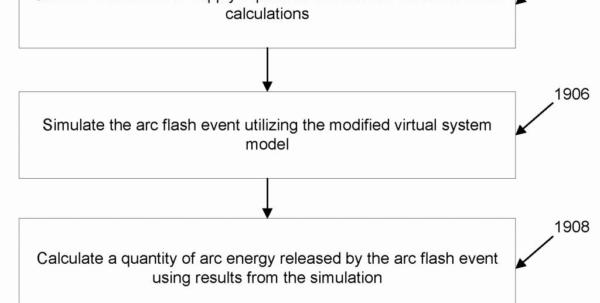 Ieee 1584 Arc Flash Hazard Calculator Excel Spreadsheet Within Short Circuit Calculation Excel Elegant Patent Us Method For