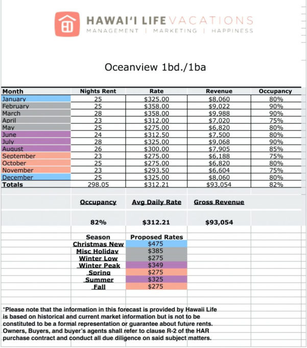 Income Spreadsheet Template Intended For Rental Property Management Spreadsheet Template Income Inspirational