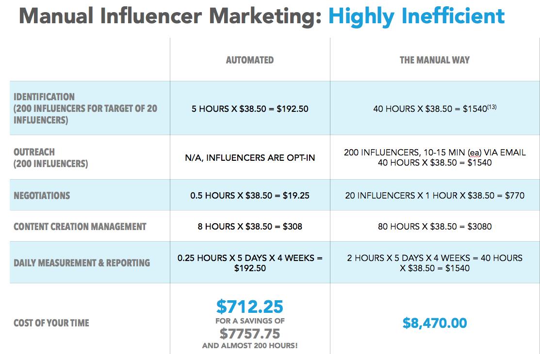 Influencer Marketing Spreadsheet Pertaining To Is Influencer Marketing What You Think It Is?  Tapinfluence