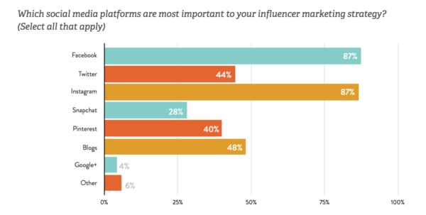 Influencer Marketing Spreadsheet With Regard To Influencer Marketing: Eight Tools To Identify, Track And Analyze